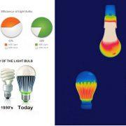 بررسی مزایای جایگزینی لامپ ال ای دی LED
