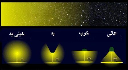 پخش نور صحیح لامپ