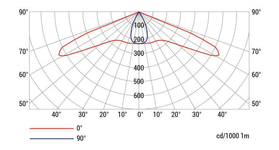 منحنی پخش نور 60*120