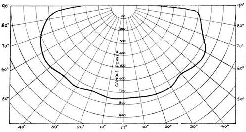 منحنی پخش نور 120- for js type